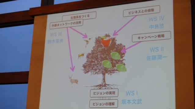 今回の会議の構成を表す木。写真:佐藤光夫
