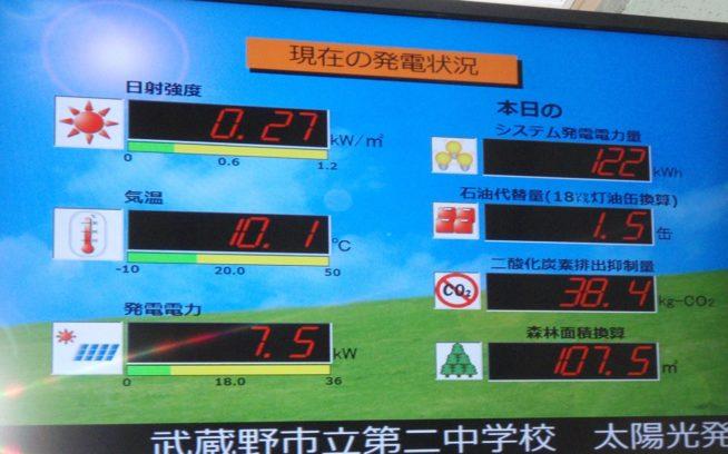 太陽光発電システム発電状況。写真:武蔵野市