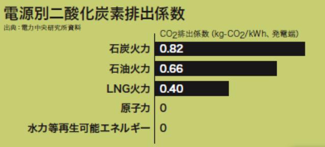 図:電源別二酸化炭素排出係数(経済産業省資料より)