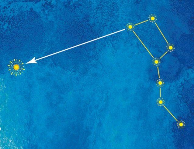 北半球においてはホクパアも方角を知るための重要な 手がかりです。ナヒク(北斗七星)は航海士がホクパアを 見つけるときの手助けとなり、カヌーが赤道の南に到達 するときの緯度の測定にも役立ちます。Illustration: Sean Edgerton