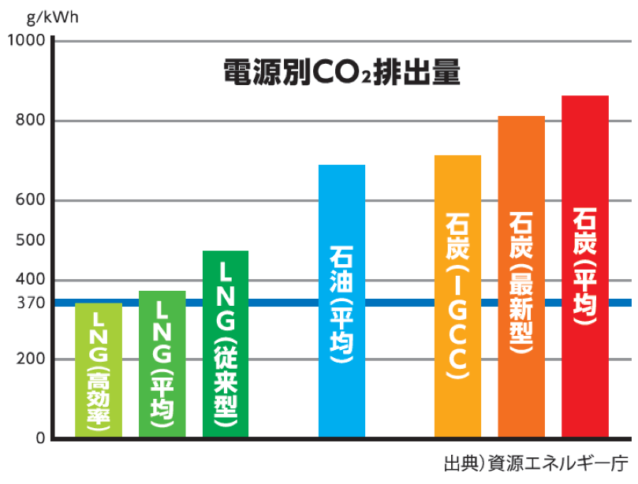 資源エネルギー庁の発表による電源別CO2排出量。石炭の排出量が多いのは一目瞭然。